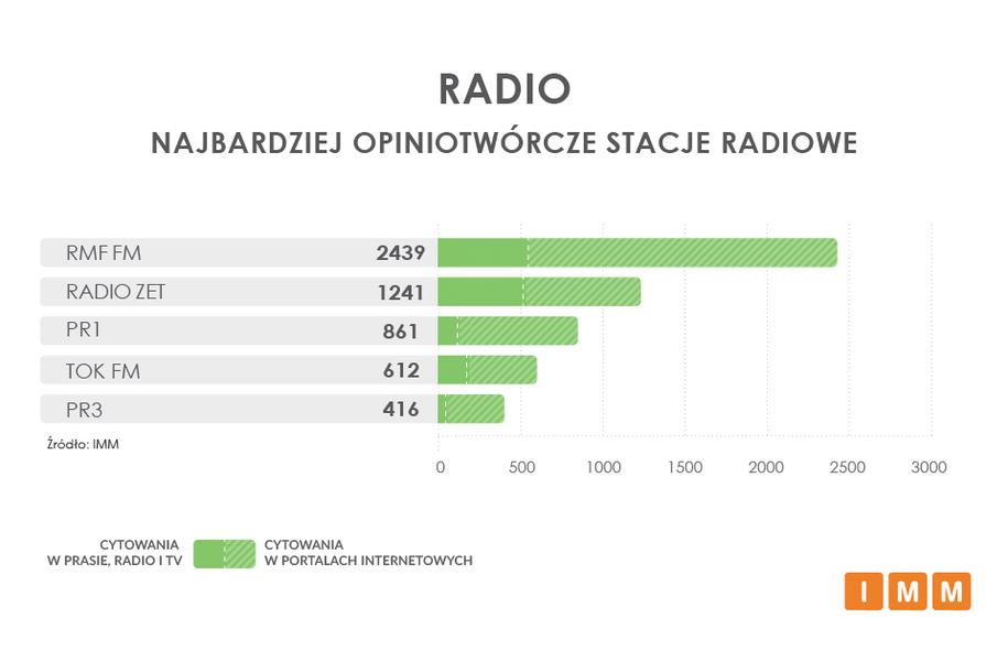 Najbardziej opiniotwórcze rozgłośnie radiowe /IMM /