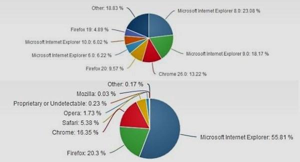 Najnowsze statystyki dotyczące przeglądarek internetowych /materiały prasowe