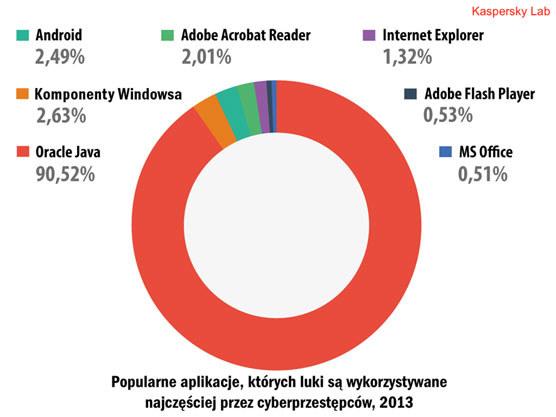 Najpopularniejsze dziurawe aplikacje wykorzystywane przez cyberprzestępców /materiały prasowe