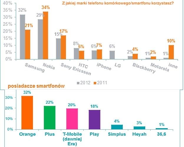 Najpopularniejsze smartfony i operatorzy w Polsce według MEC Analytics /materiały prasowe