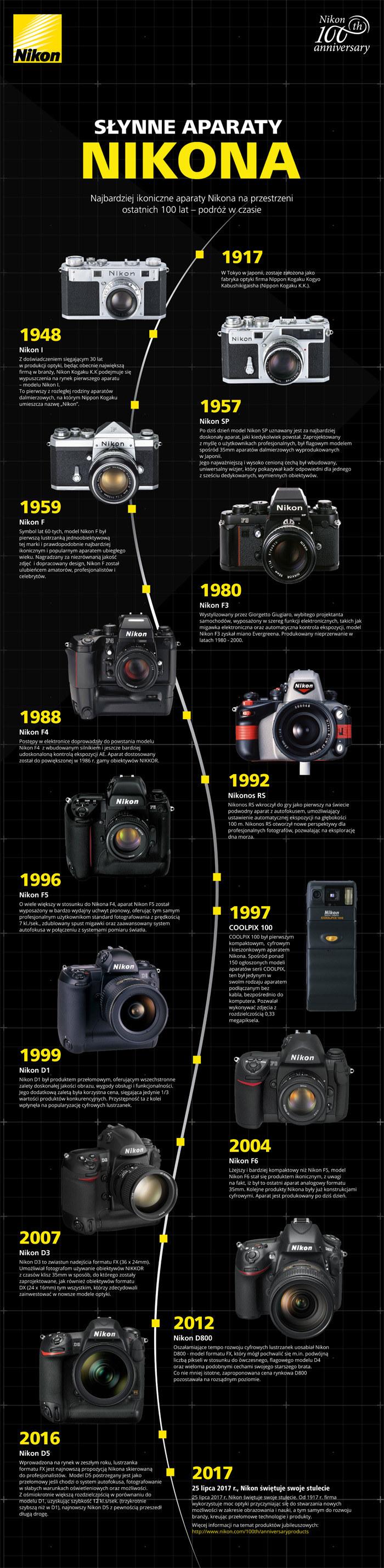 Najsłynniejsze aparaty Nikona /materiały prasowe