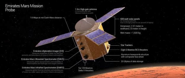 Najważniejsze elementy sondy Hope / Credit: Mohammed Bin Rashid Space Centre /materiały prasowe
