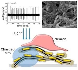Nanorurki, które przywrócą wzrok