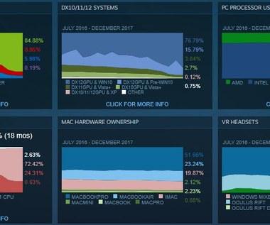 Nasz przeciętny PC - Steam ujawnia statystyki