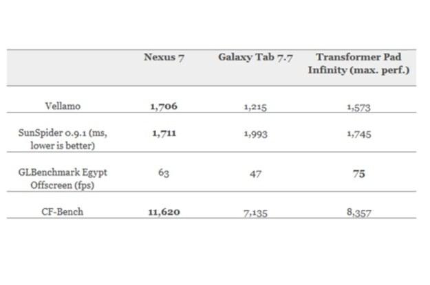Nexus 7 bije tabletową konkurencję na głowę (Fot. Engadget) /Internet