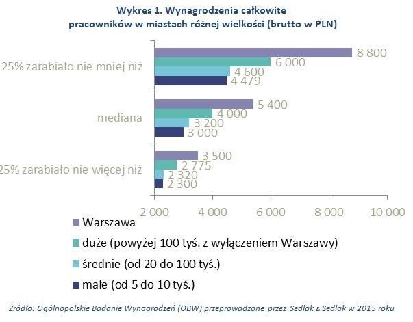 Niezależnie od typu miasta, najmniej zarabiały osoby pomiędzy 18 a 25 rokiem życia /wynagrodzenia.pl