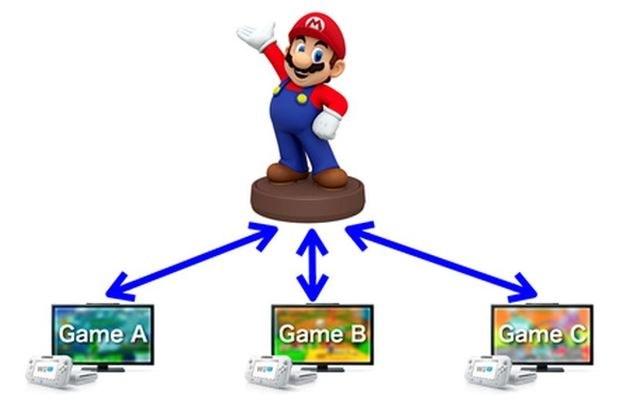 Nintendo /CD Action