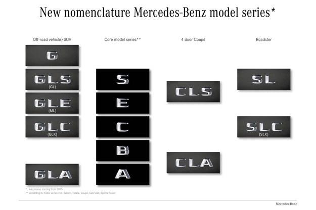 Nowa, bardziej konsekwentna nomenklatura modeli Mercedesa /