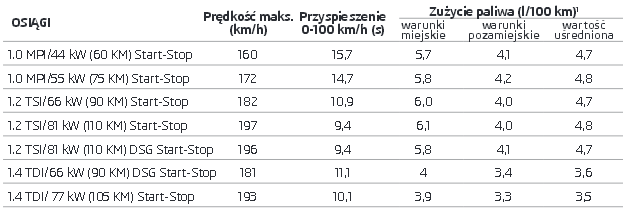 Nowa Skoda Fabia - gama silnikowa /Skoda