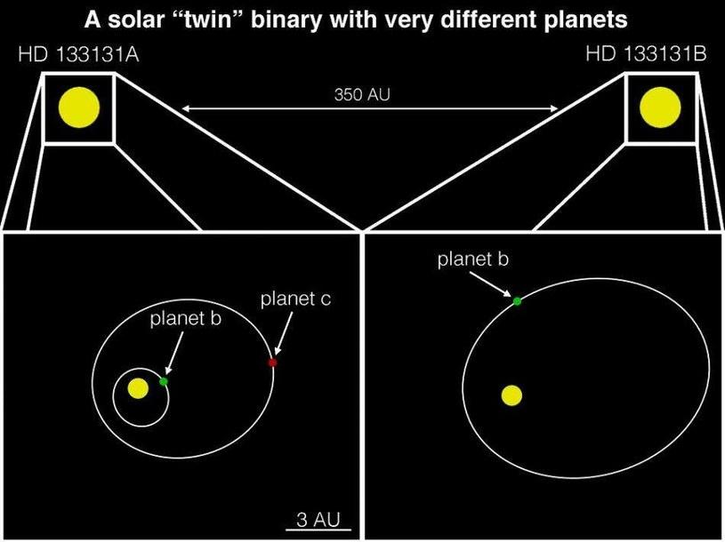 Nowo odkryte egzoplanety /materiały prasowe
