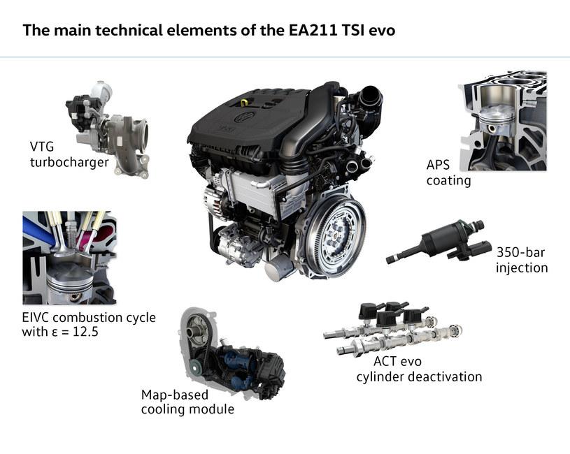 Nowy silnik 1.5 TSI /