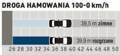 Oba wyniki poniżej 40 metrów. Model hybrydowy hamuje równie skutecznie co inne Yarisy. Nie są to jednak osiągnięcia najlepsze w miejskiej klasie. /Auto Moto