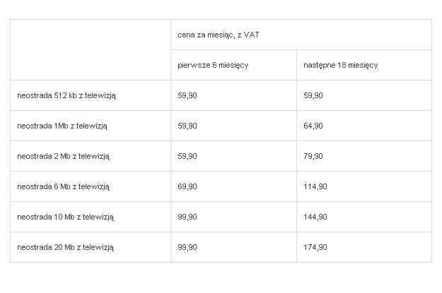 Obecnie ceny neostrady z telewizją przy umowie na 24 miesiące wyglądają następująco: /materiały prasowe