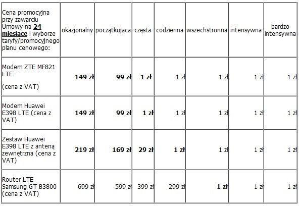 Obniżka cen modemów LTE w Plusie /materiały prasowe