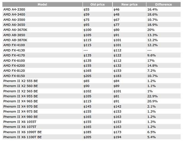Obniżone ceny procesorów AMD Fot. CPU-World.com /Gadżetomania.pl