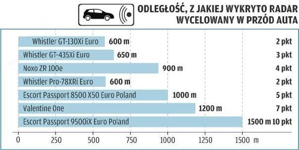 Odległość, z jakiej wykryto radar wycelowany w przód auta /Motor
