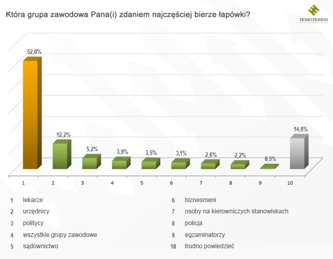 """Odpowiedzi na pytanie """"Która grupa zawodowa Pana(i) zdaniem bierze najczęściej łapówki?"""" /Grzegorz Basista /INTERIA.PL"""