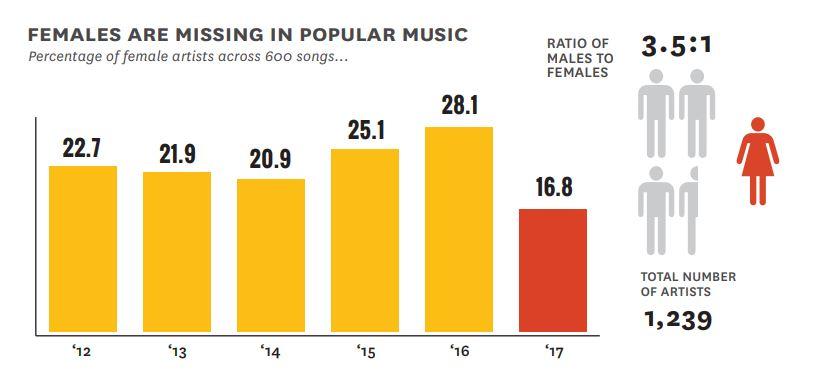Odsetek artystów płci żeńskiej z 600 utworów w poszczególnych latach / wg The Annenberg Inclusion Initiative /