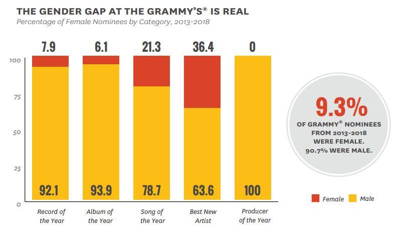 Odsetek kobiet nominowanych do Grammy według kategorii, 2013-2018 / wg The Annenberg Inclusion Initiative /