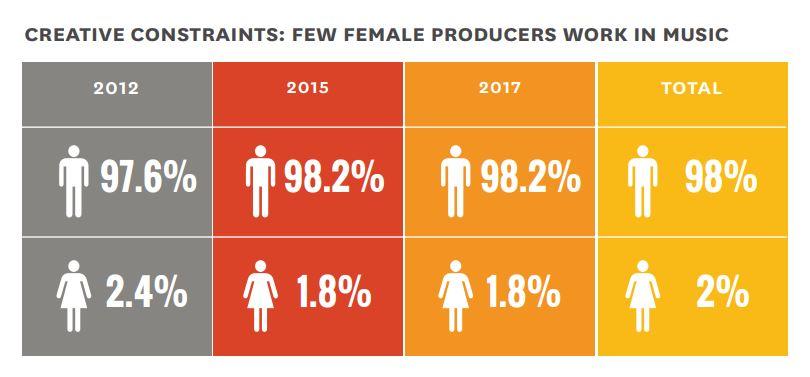 Odsetek producentów ze względu na rok i płeć / wg The Annenberg Inclusion Initiative /