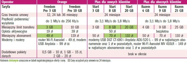 Oferty internetu w technologii CDMA /PC Format