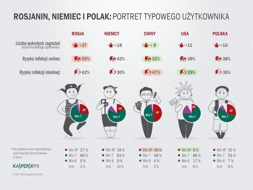 Ofiarą ataków internetowych najczęściej padają Rosjanie. /materiały prasowe