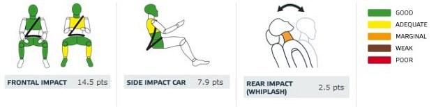 Opel Adam: ochrona dorosłych (od lewej: pasażer, kierowca, uderzenie boczne autem, uderzenie w tył) /Euro NCAP