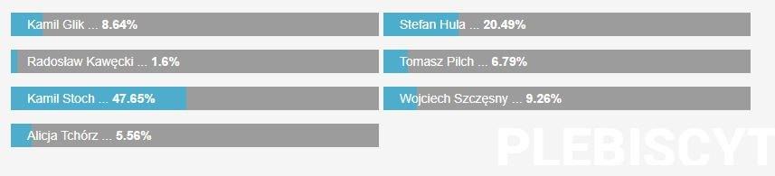 Oto wyniki Waszego głosowania /RMF 24 /Zrzut ekranu
