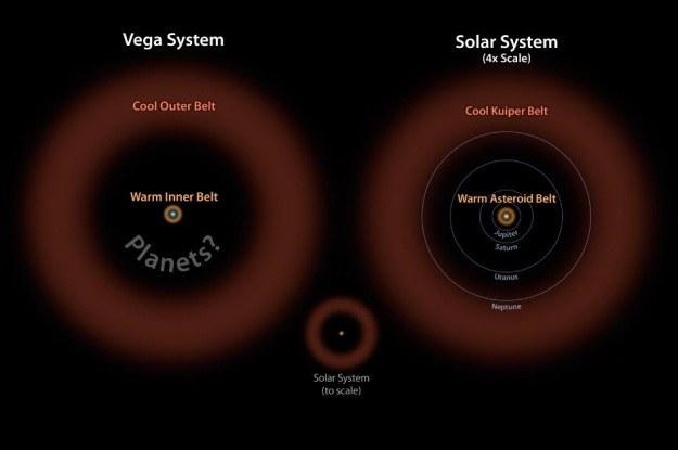 Pasy planetoid mogą skrywać planety pozasłoneczne /NASA