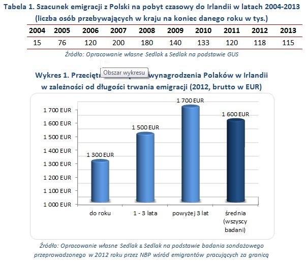 Płace w Irlandii sa atrakcyjne /wynagrodzenia.pl