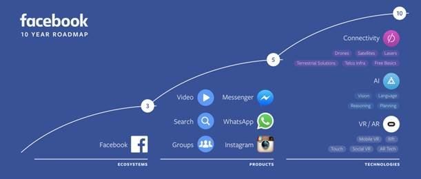 Plany Facebooka na najbliższe 10 lat /materiały prasowe