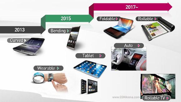 Plany LG odnośnie technologii wyświetlaczy. /materiały prasowe