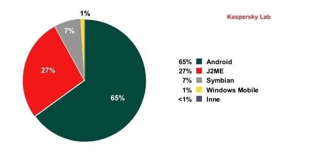 Platformy mobilne atakowane przez cyberprzestępców w 2011 r. /materiały prasowe