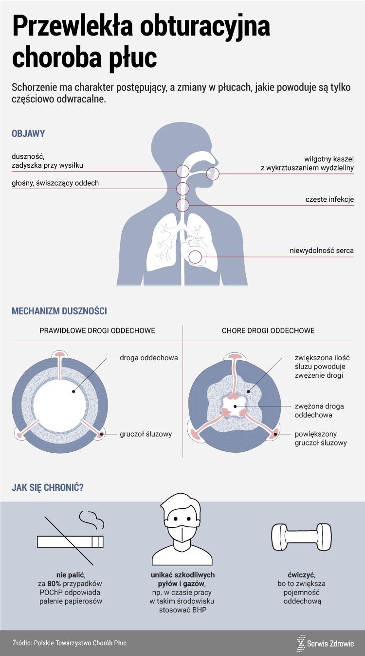 POChP to głównie choroba palaczy /www.zdrowie.pap.pl