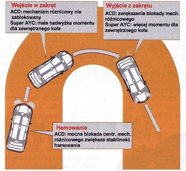 Podstawowe funkcje obu układów działają w ten sposób, by stabilizować hamowanie i wspomóc pokonywanie zakrętu. /Motor