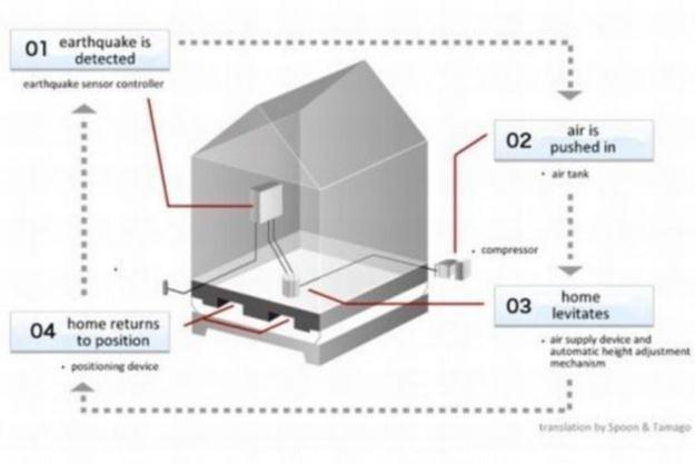 Poduszki powietrzne pomogą Japonii przetrwać trzęsienia ziemii.  Fot. Air Danshin /materiały prasowe