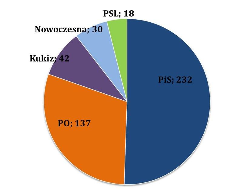 Podział mandatów wg najnowszego late poll /IPSOS /RMF FM