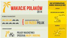 Polacy na wakacjach - raport specjalny w Fakty.Interia.pl