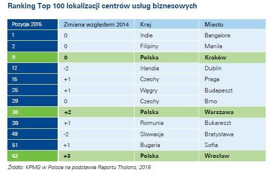 Polacy nadal tanią siłą roboczą? /&nbsp