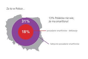 Polacy nie wiedzą, że mają smartfony