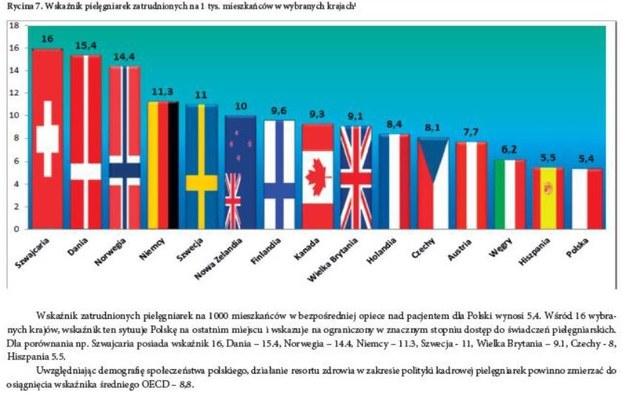 Polska ma jeden z najniższych wskaźników w całej Unii Europejskiej /&nbsp