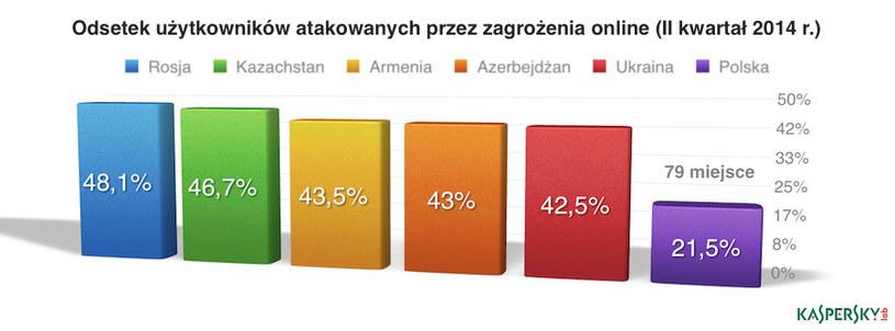 Polska plasuje się na 79 miejscu na świecie, jeżeli chodzi o zagrożenia związane z surfowaniem po internecie. /materiały prasowe