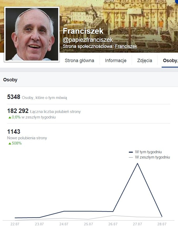 Polski profil papieża Franciszka /facebook.com