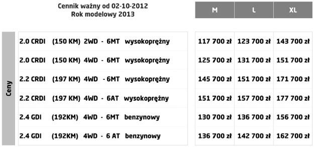 Polskie ceny Kii Sorento po faceliftingu /Kia