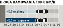 Pomiary zostały przeprowadzone na oponach zimowych, przy temperaturze powietrza około 0°C, co usprawiedliwia nie najlepsze rezultaty. /Auto Moto