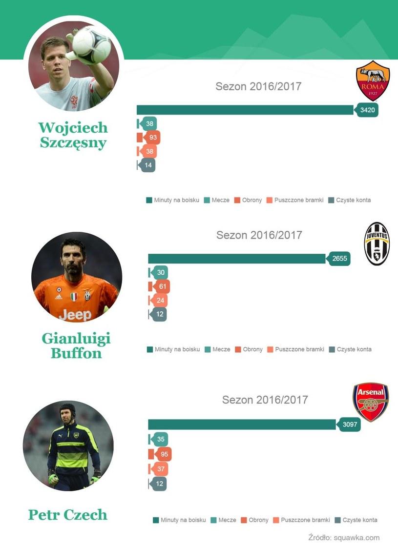 Porówanie statystyk Szczęsnego, Buffona i Czecha /