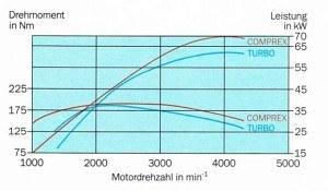 Porównanie charakterystyki silnika z doładowaniem Comprex i z turbosprężarką. /Opel