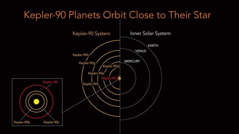 Porównanie Kepler-90 z wewnętrznym Układem Słonecznym /materiały prasowe