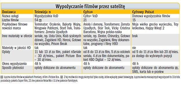 Porównanie ofert Wideo na życzenie w platformach cyfrowych /PC Format
