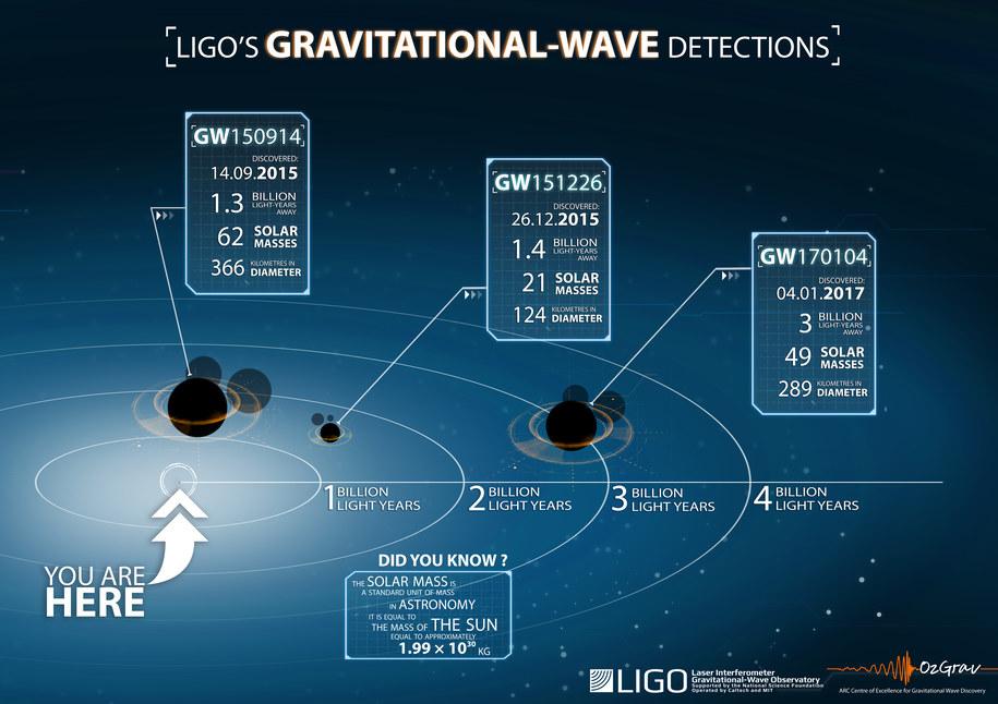 Porównanie parametrów układów czarnych dziur, które emitowały fale grawitacyjne, odkryte przez LIGO /LSC/OzGrav /materiały prasowe